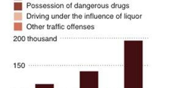 Traffic crime, drunken driving deportations way up