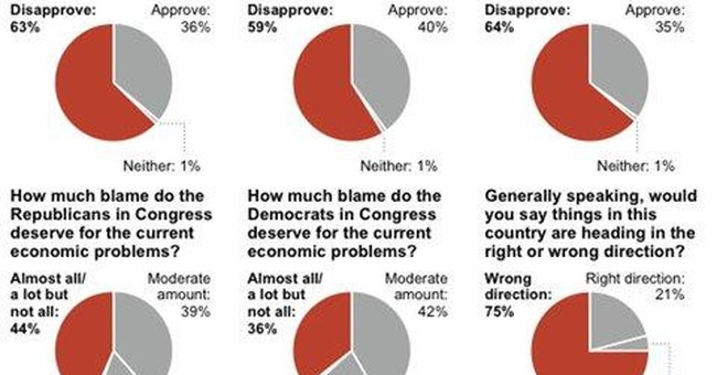 AP-GfK poll: Views on economy, Obama role sour