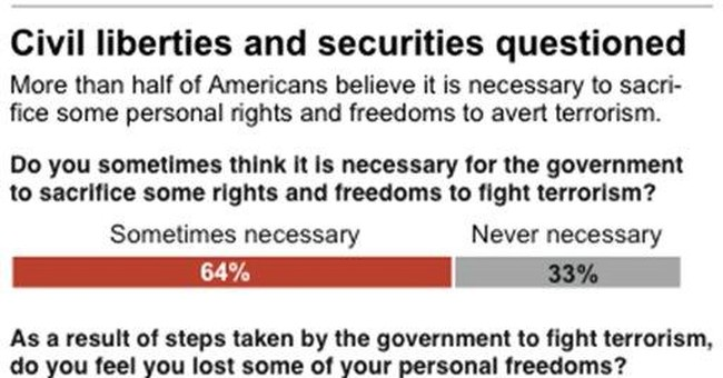 Poll: OK to trade some freedoms to fight terrorism