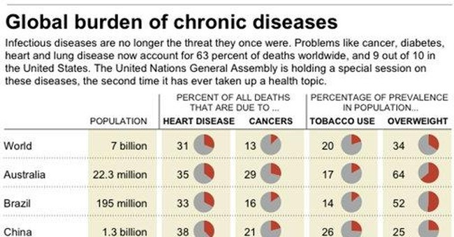 New global killers: heart, lung disease and cancer