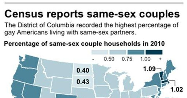 Census: 131,729 gay couples report they're married