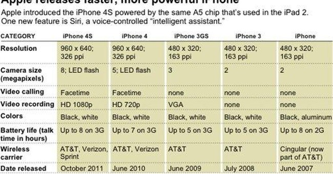 Apple gets no love from Wall Street for new iPhone