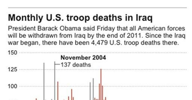 Costly Iraq war may mark shift in US approach