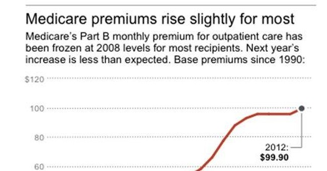 Medicare premiums up _ but not as much as expected