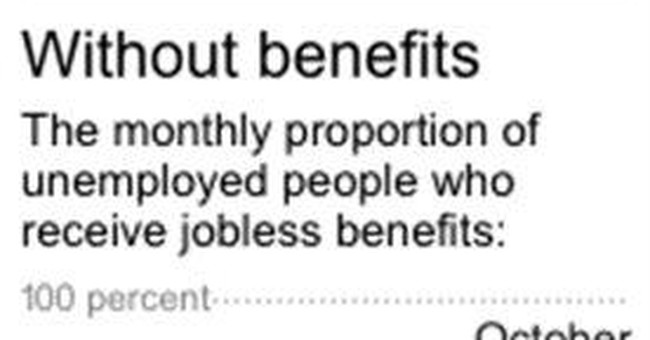 Most of the unemployed no longer receive benefits