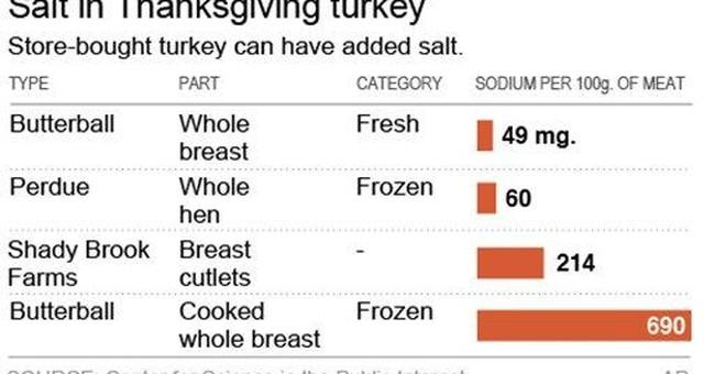 Where's the salt? Hidden in your Thanksgiving menu