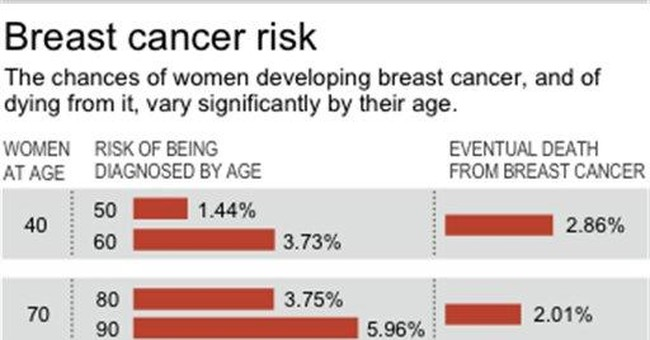 Big promise is seen in 2 new breast cancer drugs