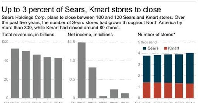 Company to close at least 100 Sears, Kmart stores