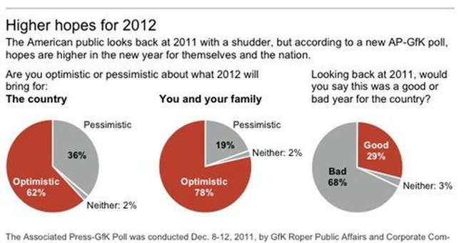 AP-GfK Poll: In 2012, it can only get better