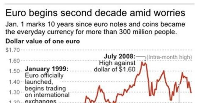 On 10th anniversary, euro takes blame for economy