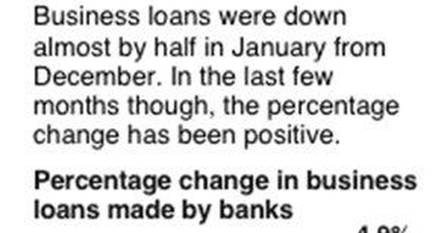Summary Box: Businesses are borrowing again