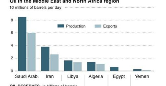 Scope of Mideast unrest is why oil's soaring
