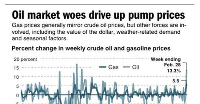 Gas prices are about more than just oil