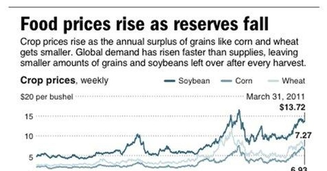 Bigger corn crop not likely to ease food inflation