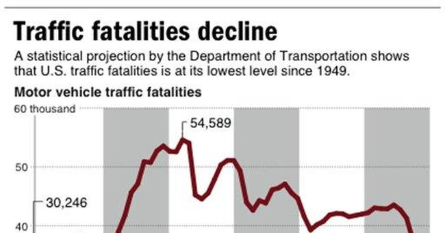 Highway deaths fall to lowest level since 1949