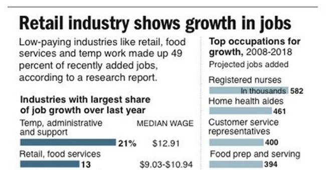 Retail sector adding jobs, but not always careers