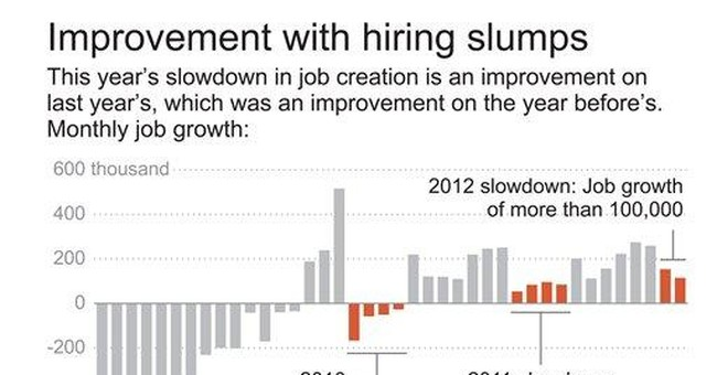 Spring job slump still looks like an improvement