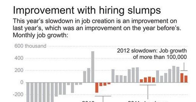 Spring job slump still looks like an improvement