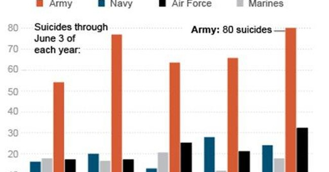 AP IMPACT: Suicides are surging among US troops