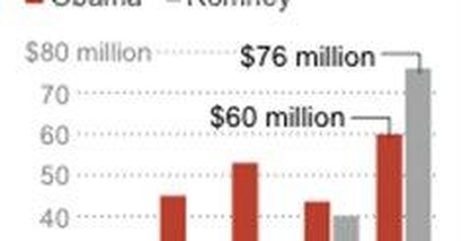 Dash for cash by Obama and Romney comes at a cost