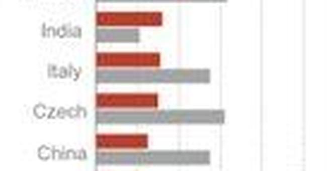 Survey: US drone program unpopular overseas