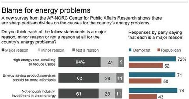 Republicans, Democrats at odds on energy issues