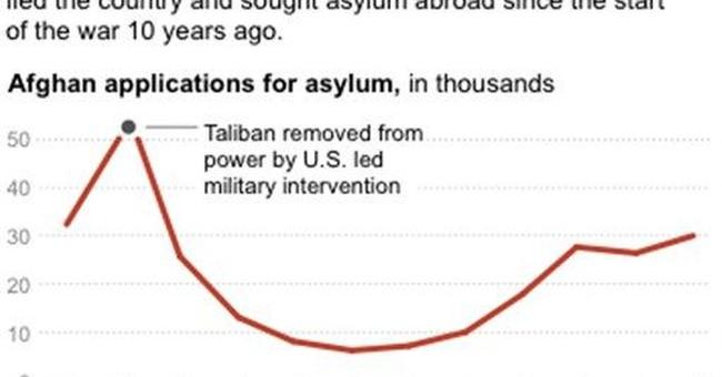 APNewsBreak: Afghan asylum bids hit 10-year high