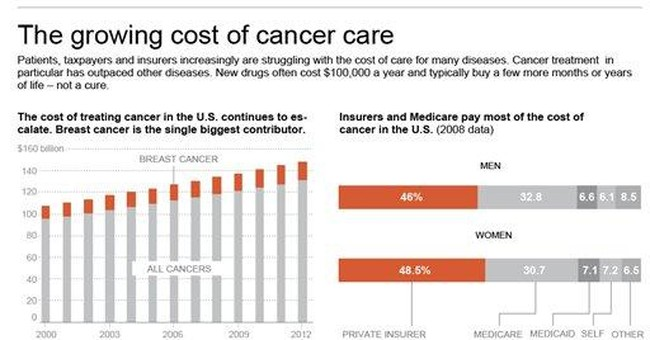 Cancer's growing burden: the high cost of care