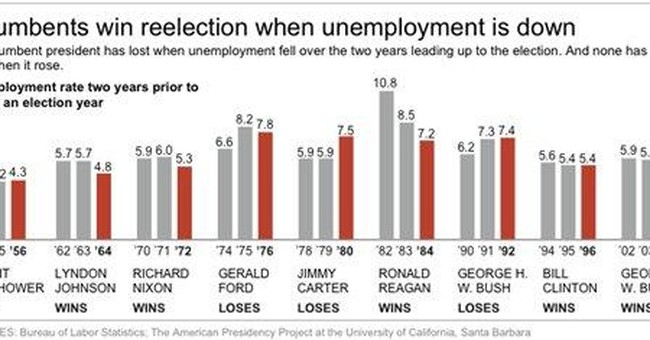 In elections, jobless trend matters more than rate