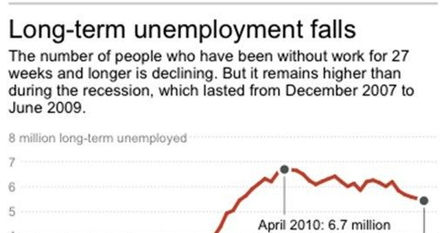 For long-unemployed, hiring bias rears its head