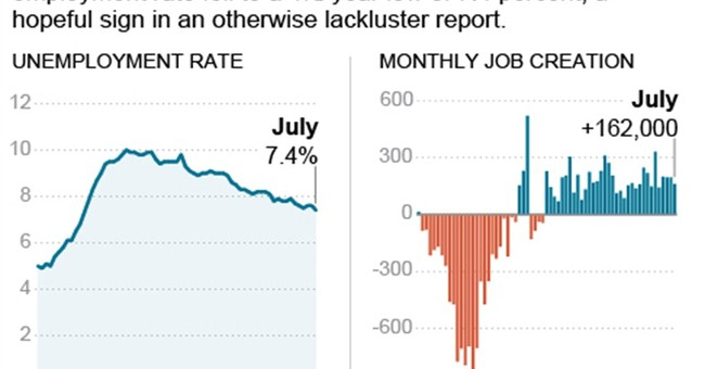 American economy adds modest 162,000 jobs in July