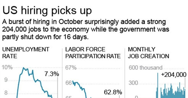 US businesses boost hiring despite the shutdown