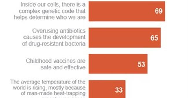 Poll: Big Bang a big question for most Americans
