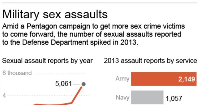 Military sex assault reports surge by 50 percent