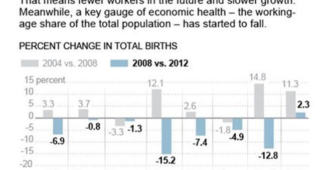 Fear of economic blow as births drop around world
