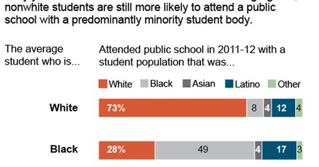 Segregation gains ground 60 years after Brown