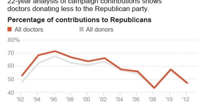 Doctors lean more left, political donations show