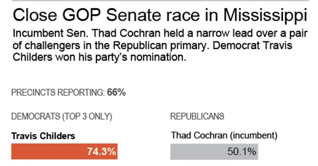 Miss. GOP Senate candidates face likely runoff