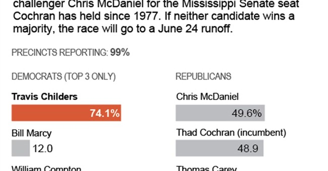 Cochran, McDaniel rumble in Miss. GOP runoff