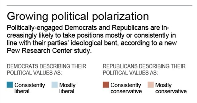 In US, political split outgrows the voting booth