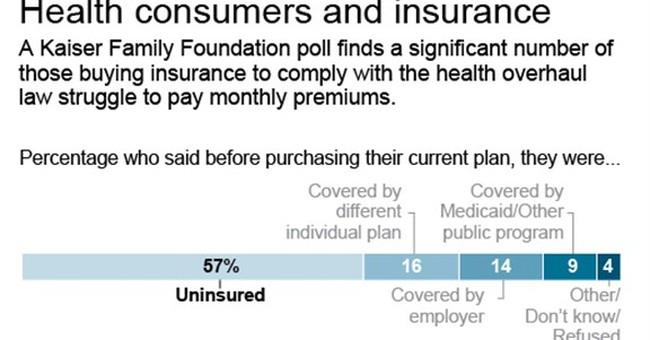 Poll: Many still struggle to pay health premiums