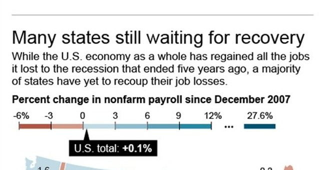 32 states trail US as a whole in job recovery