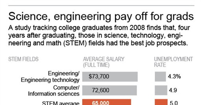 Survey: Math, science grads earn top dollar