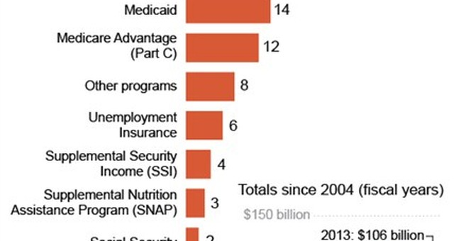 Improper payments by federal government top $100B