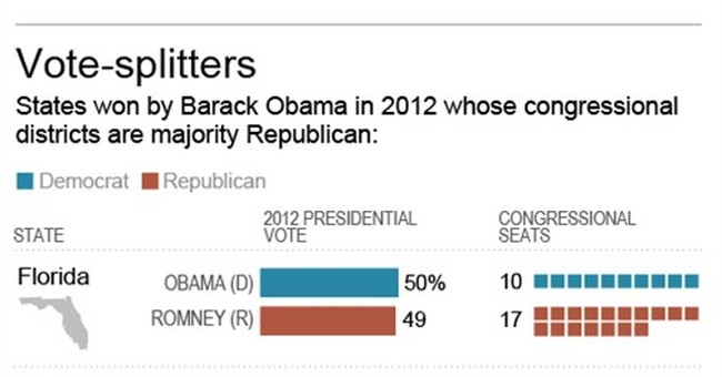 GOP keeps House edge in Democratic-leaning states