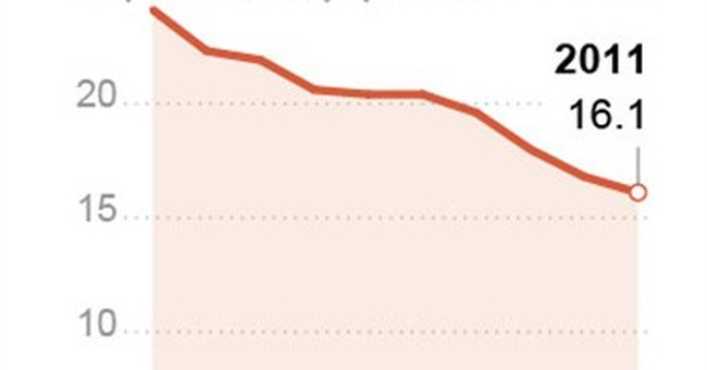 HIV diagnosis rate fell by third in US over decade