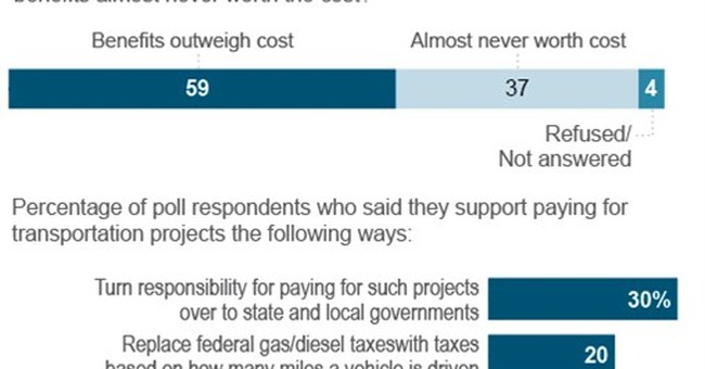 Poll: Americans diverge on how to pay for highways