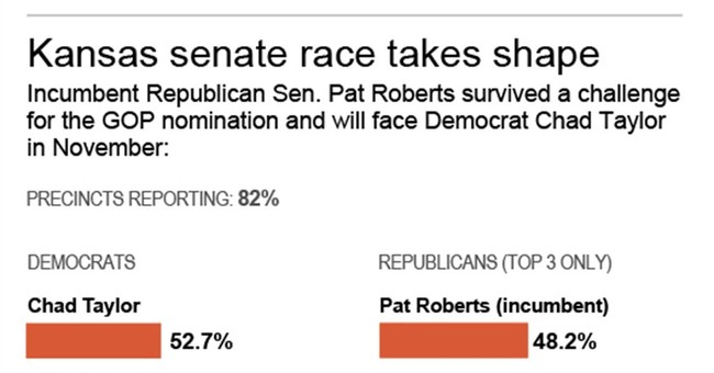 Veteran US Sen. Roberts wins Kansas GOP primary