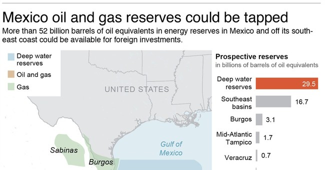 Mexican Senate approves opening of oil sector