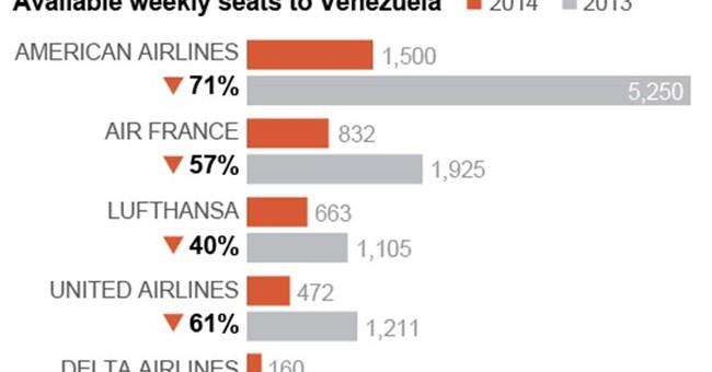 US warns travelers of canceled Venezuela flights